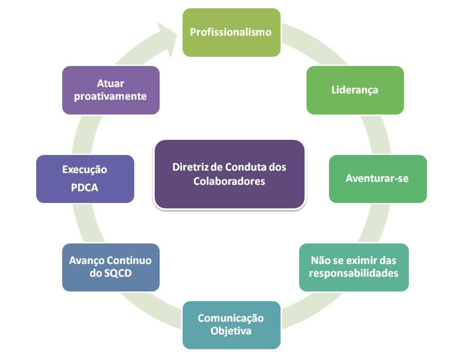 ciclo-vida-diretriz-colaboradores